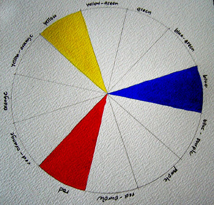 Paint Yellow Blue And Then Red Onto The Wheel On Appropriate Segment As Indicated Your Template Make Sure Brush Is Clean Before Moving To